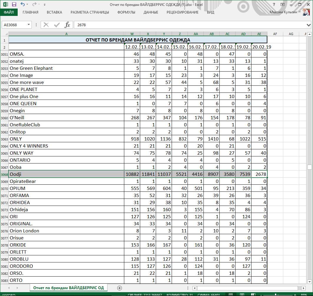 Анализ по брендам по итогу парсинга Вайлдберриз