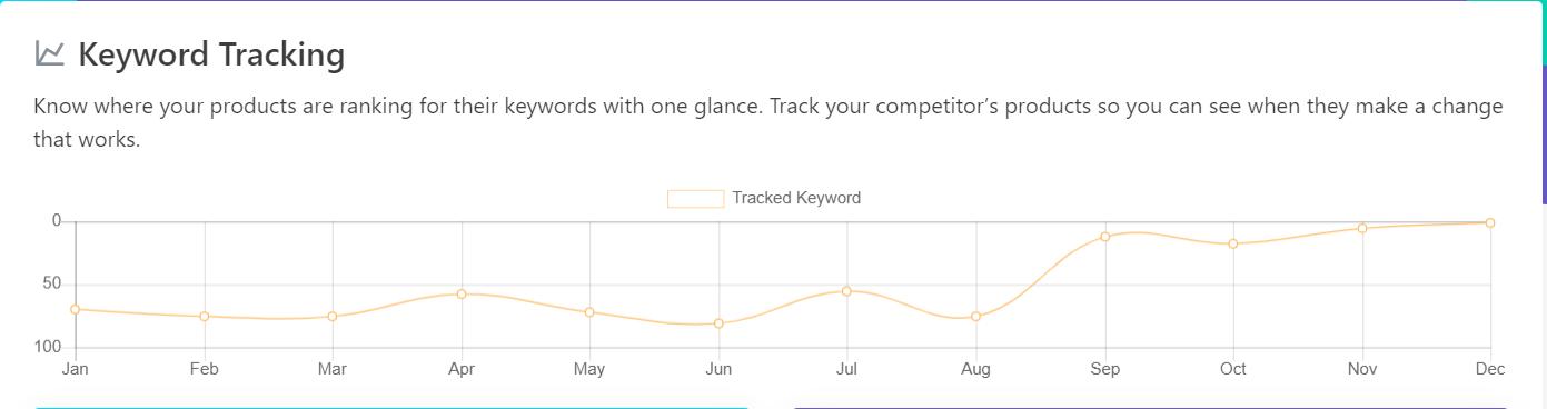 отслеживание ключевых слов в AMZ Tracker