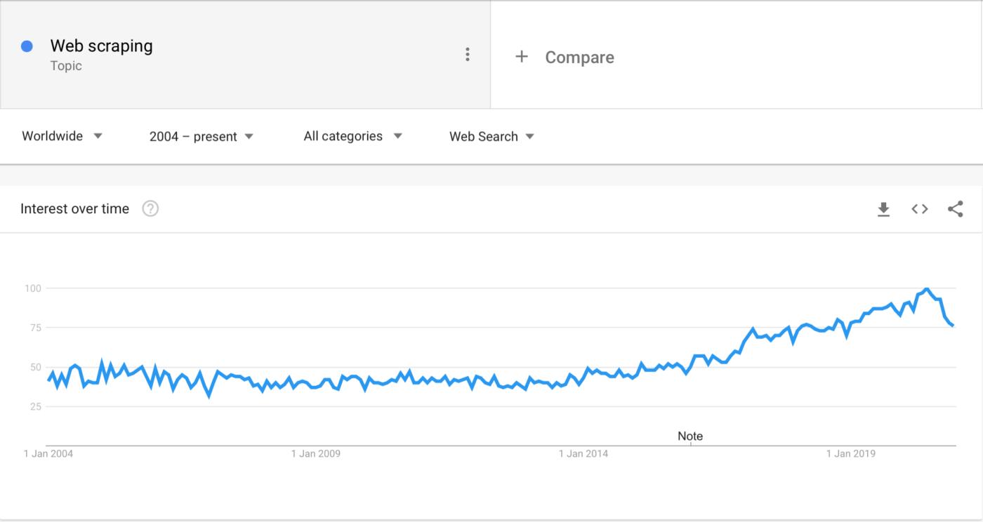 запрос «web scraping» в Google Trends
