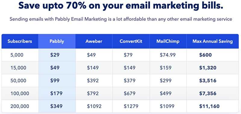 сравнение стоимости Pabbly Email Marketing со стоимостью конкурентов